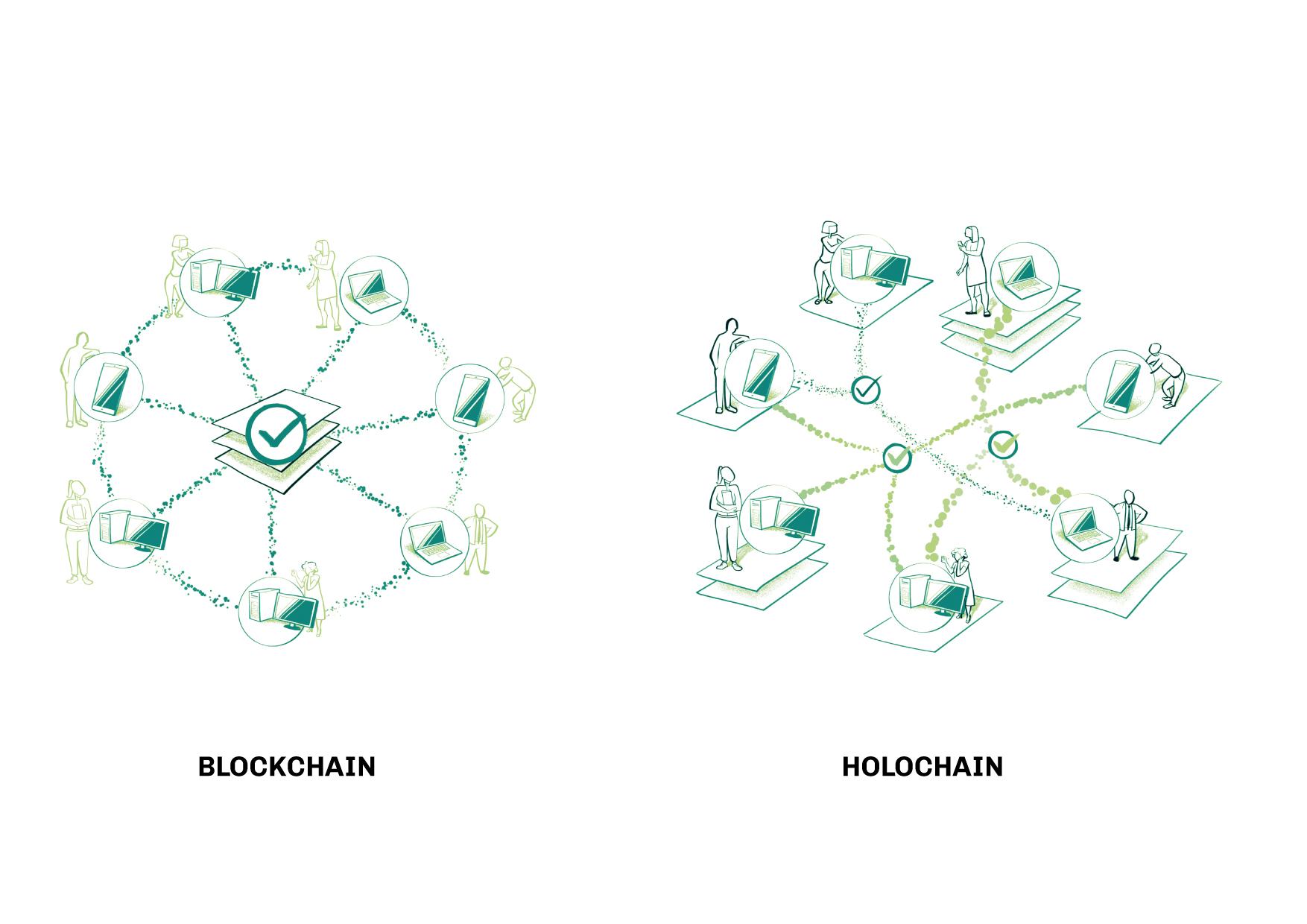 Holochain vs. Blockchain