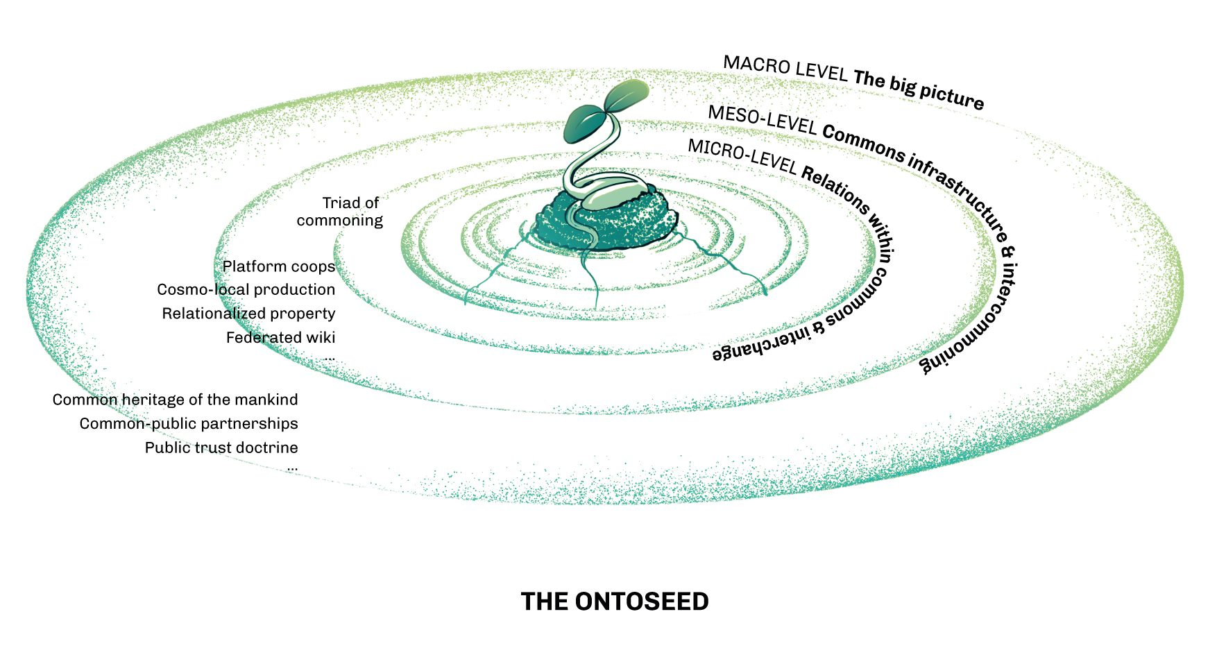 OntoSeed at center of galaxy of commoning practices