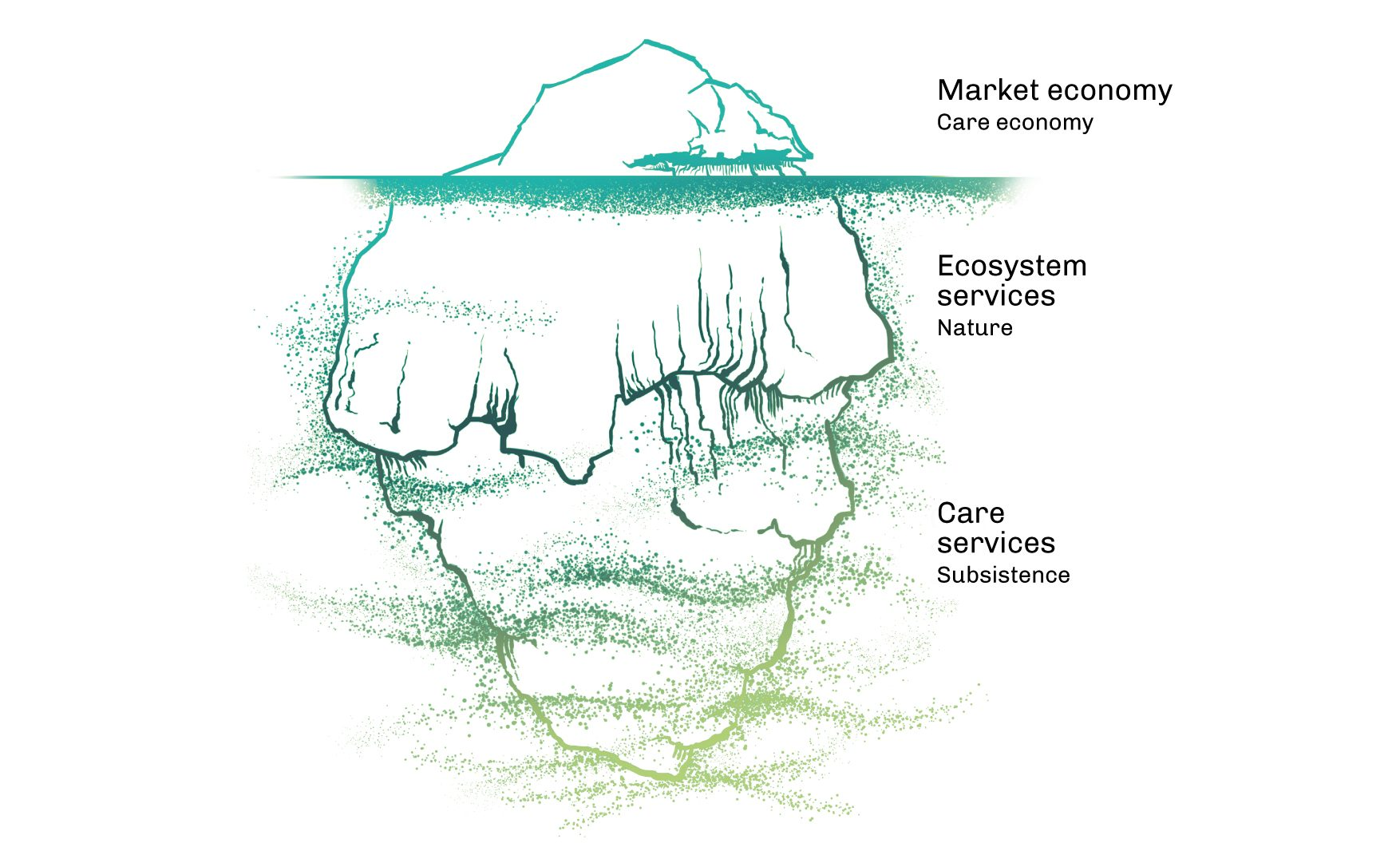 Iceberg with market economy