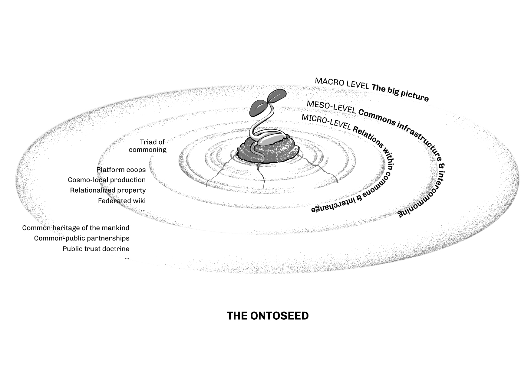 OntoSeed at center of galaxy of commoning practices.